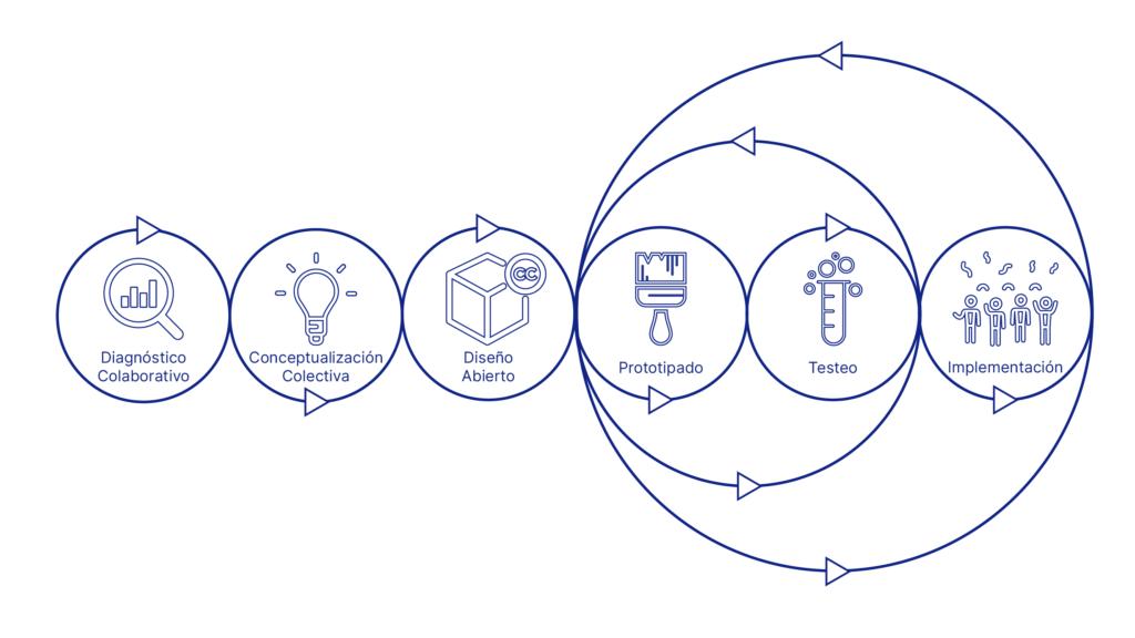 Diagrama metodología Diseño Cívico: fases.