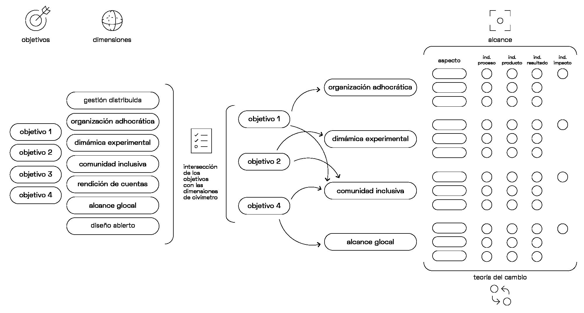 Marco metodológico de Civímetro