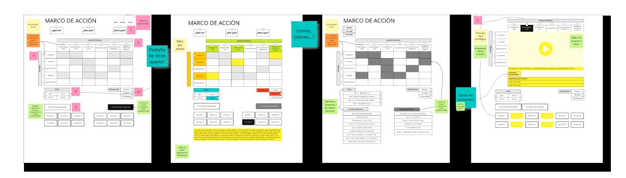 Marco de Acción - Imágenes del proceso de trabajo