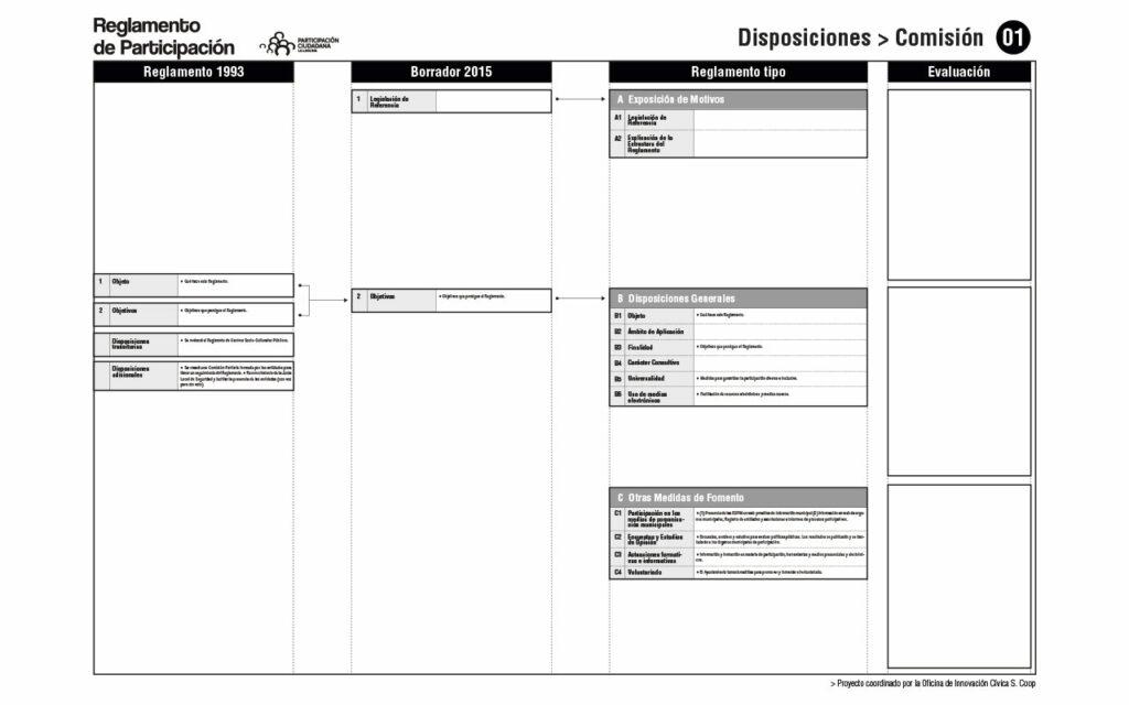 Comparativa de Reglamentos. Comisión 01. Proceso para la redacción del Reglamento de Participación Ciudadana de La Laguna, 2020. Oficina de Innovación Cívica S. Coop.