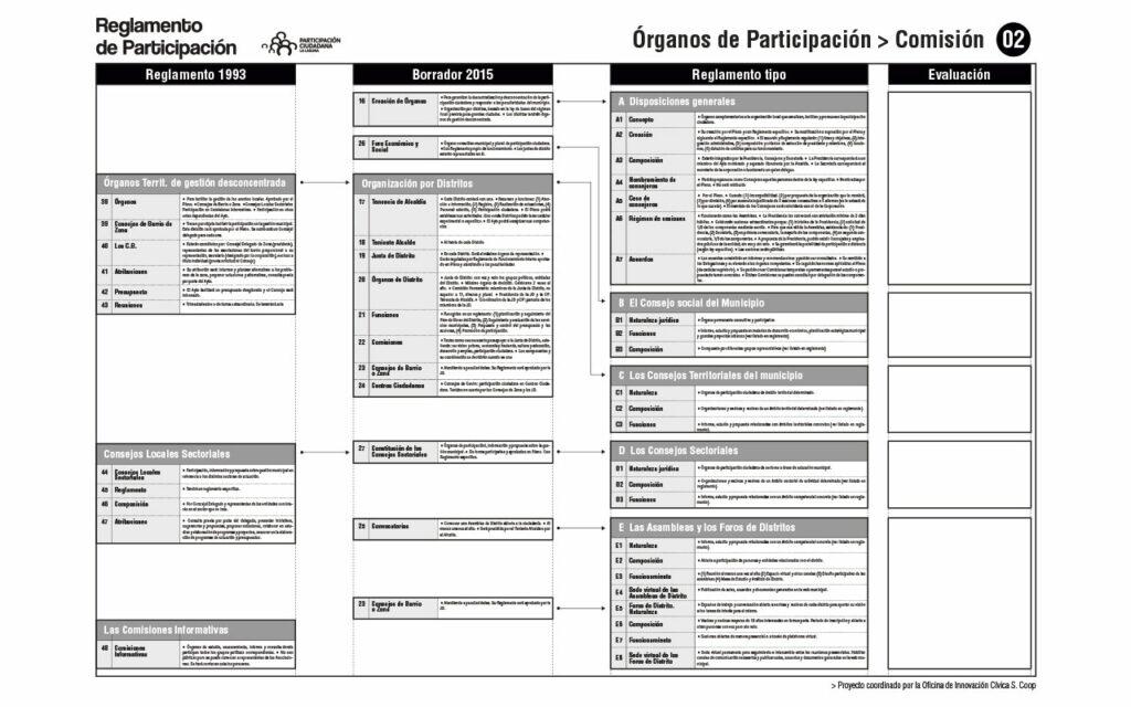 Comparativa de Reglamentos. Comisión 02. Proceso para la redacción del Reglamento de Participación Ciudadana de La Laguna, 2020. Oficina de Innovación Cívica S. Coop.