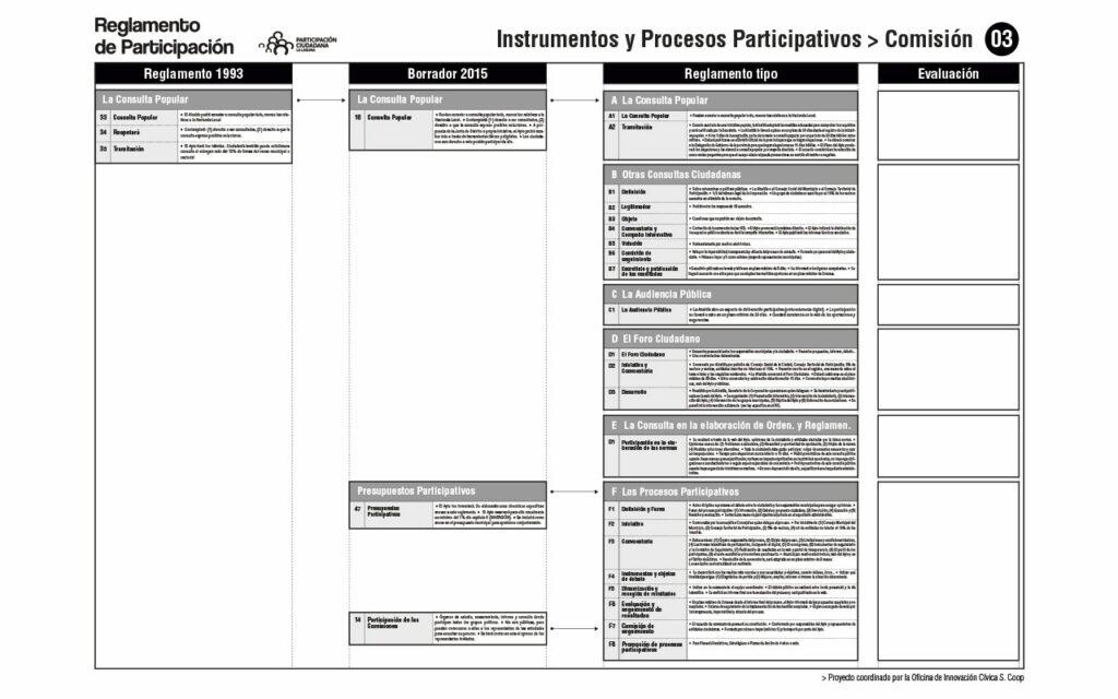 Comparativa de Reglamentos. Comisión 03. Proceso para la redacción del Reglamento de Participación Ciudadana de La Laguna, 2020. Oficina de Innovación Cívica S. Coop.