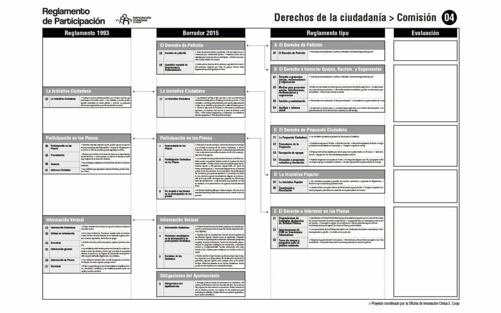 Comparativa de Reglamentos. Comisión 04. Proceso para la redacción del Reglamento de Participación Ciudadana de La Laguna, 2020. Oficina de Innovación Cívica S. Coop.