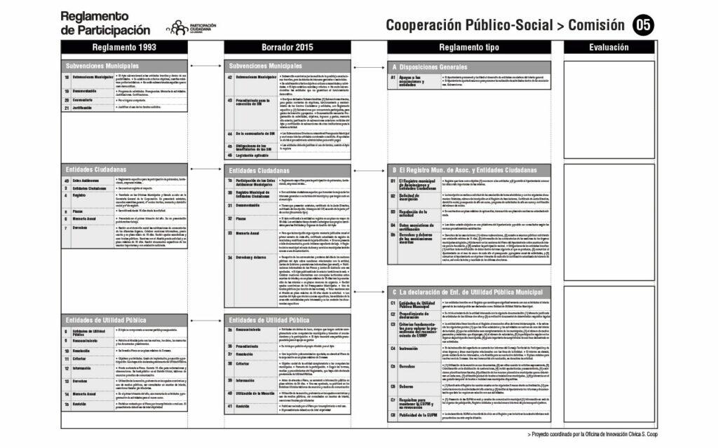 Comparativa de Reglamentos. Comisión 05. Proceso para la redacción del Reglamento de Participación Ciudadana de La Laguna, 2020. Oficina de Innovación Cívica S. Coop.