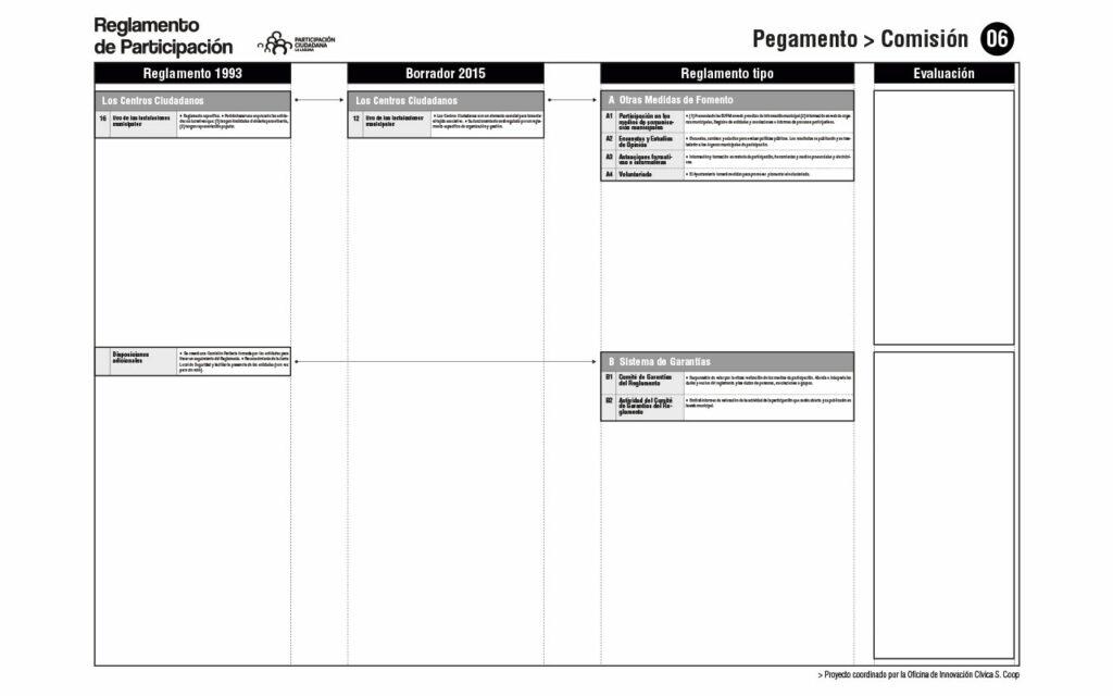 Comparativa de Reglamentos. Comisión 06. Proceso para la redacción del Reglamento de Participación Ciudadana de La Laguna, 2020. Oficina de Innovación Cívica S. Coop.
