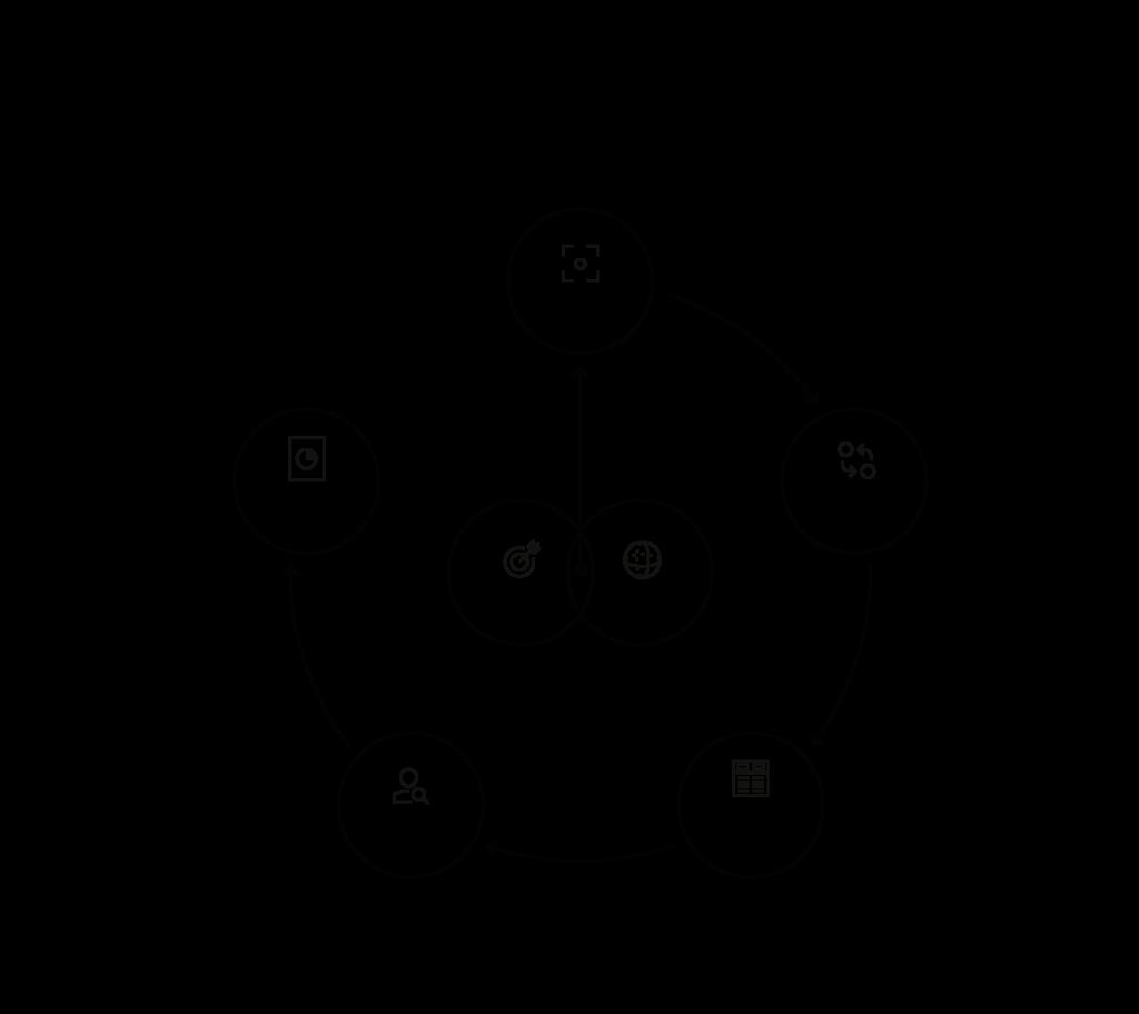 Civímetro - Plan de Evaluación