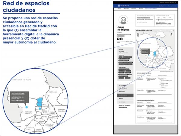 Interfaz de la red de espacios ciudadanos propuesta para la plataforma Decide Madrid.