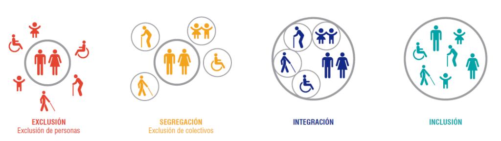 Diagrama inclusión