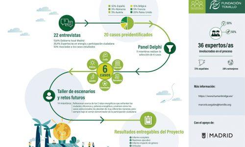 Proyecto HumanBridges. Fundación Tomillo, 2021